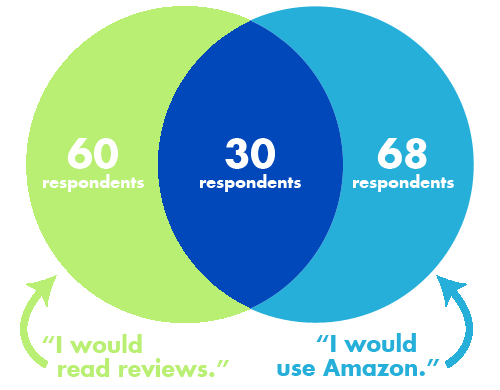amazon-reviews-venn