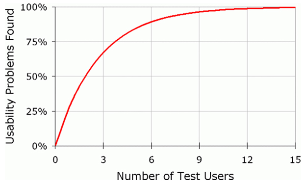 nng-user-number-chart
