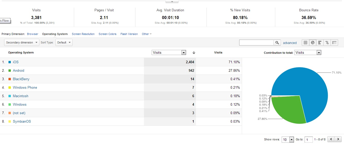Google Analytics for Mobile site